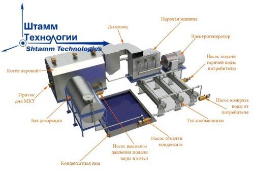 МиниТЭС на композиционном топливе (МКТ) на базе угля