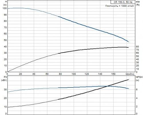 Насос центробежный вертикальный многоступенчатый Grundfos CR 150-3-2 A-F-A-E HQQE