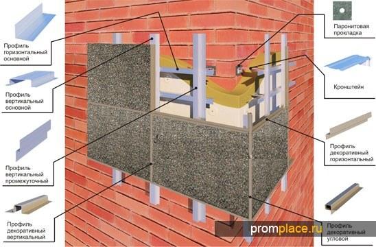 Подсистема для вентилируемых фасадов оптом и розницу