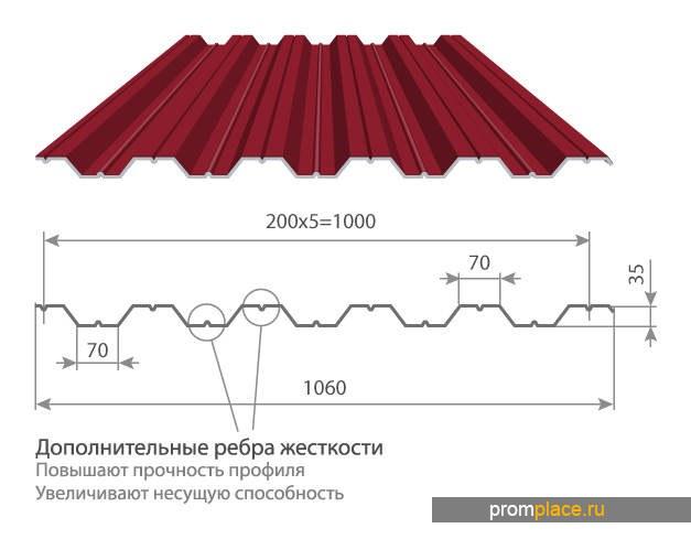Профнастил с полимерным покрытием НС-35х1000/1060