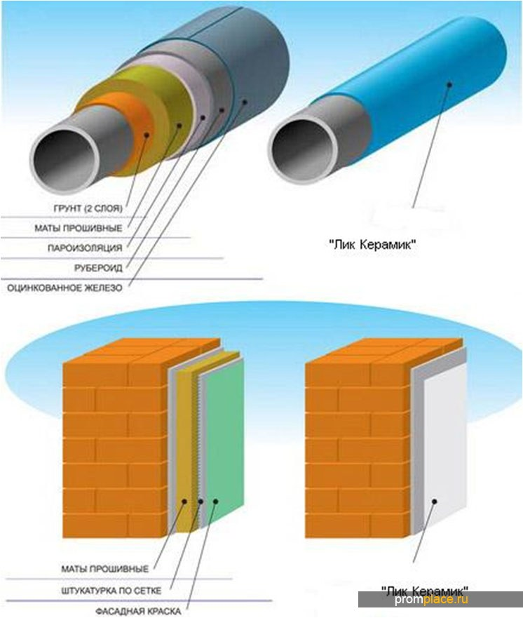 LIC CERAMIC - жидкая теплоизоляция