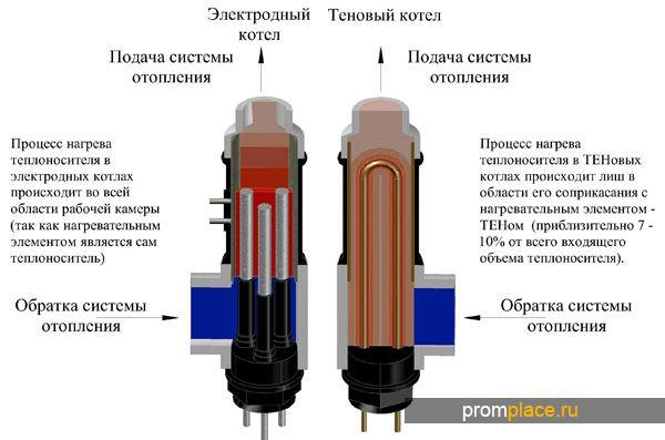 Принцип работы электричексих котлов
