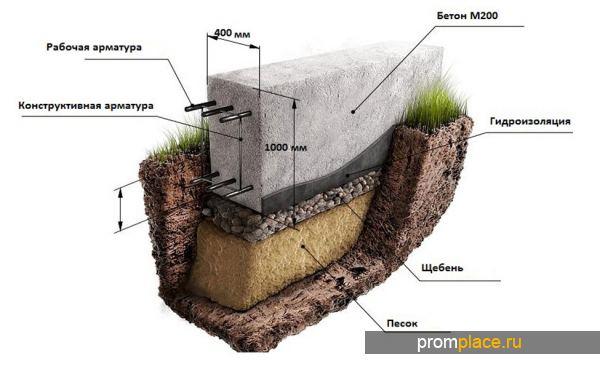 Монолитный фундамент для дома