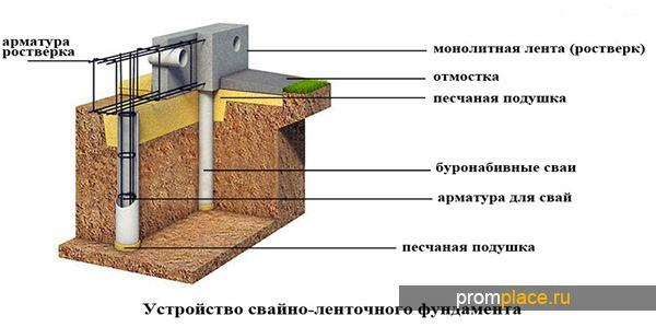 Фундамент своими руками свайно ленточный