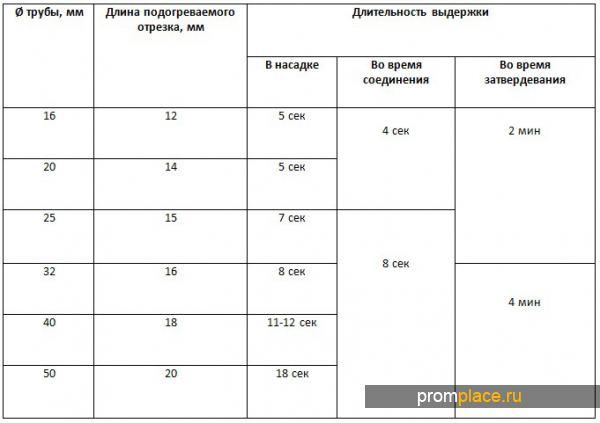 Таблица времени пайки труб