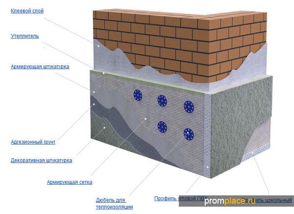 Схема нанесения штукатурки на пеноплекс