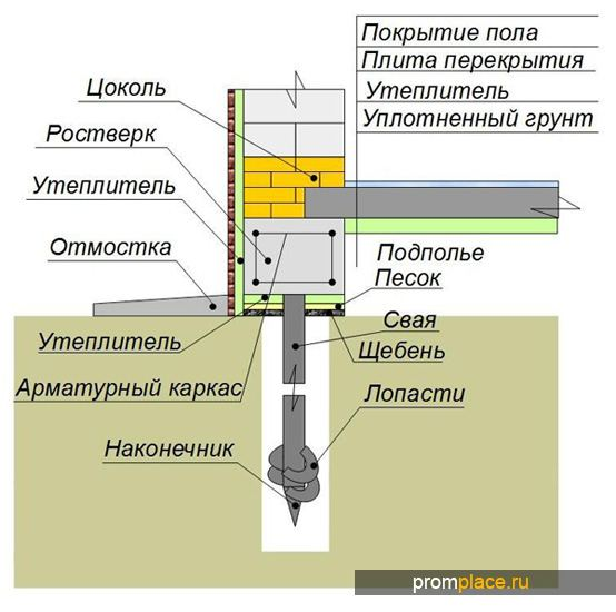 Схема утепления ростверка