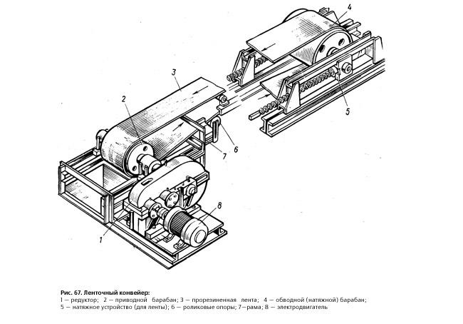 ленточный конвейер строение